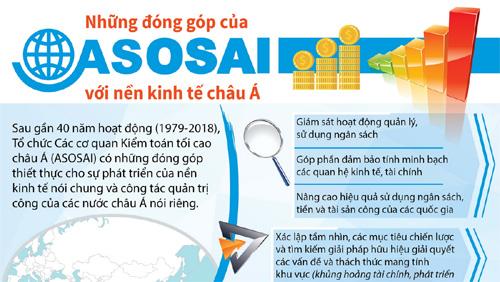 Thông tin cơ bản về ASOSAI và Đại hội ASOSAI